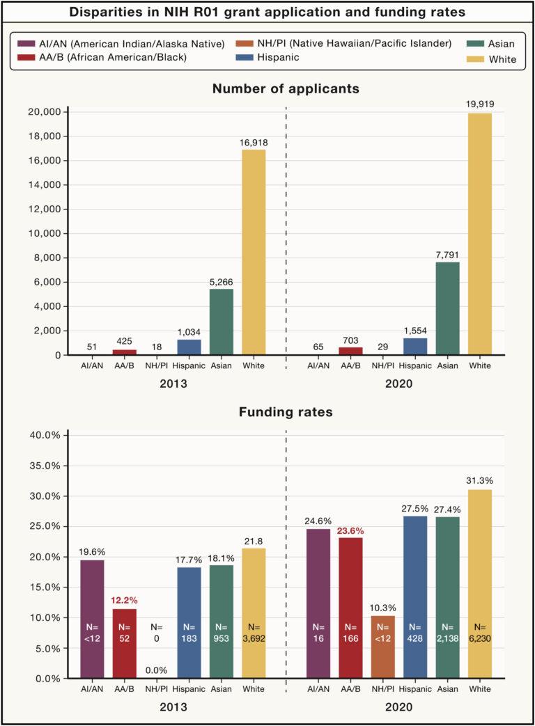 NIH disparities chart