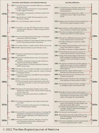 women's health timeline