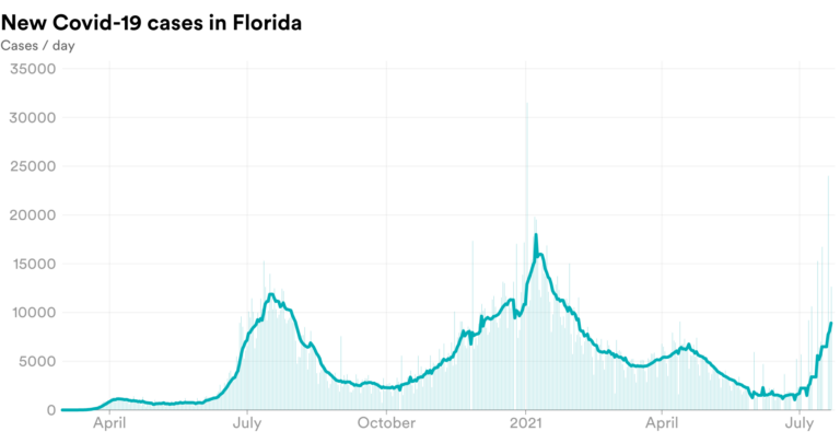 Chart showing new covid cases in Florida
