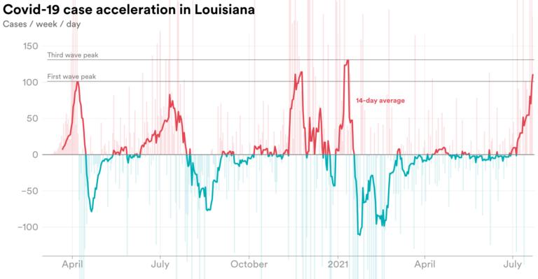Chart showing case acceleration is LA