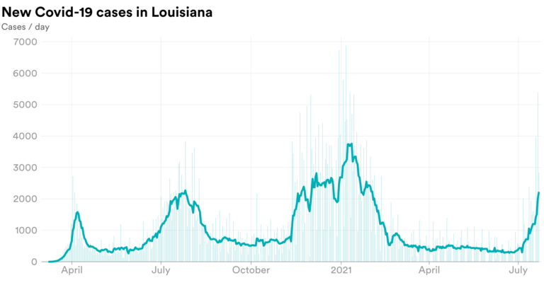 Chart showing covid cases per day in LA