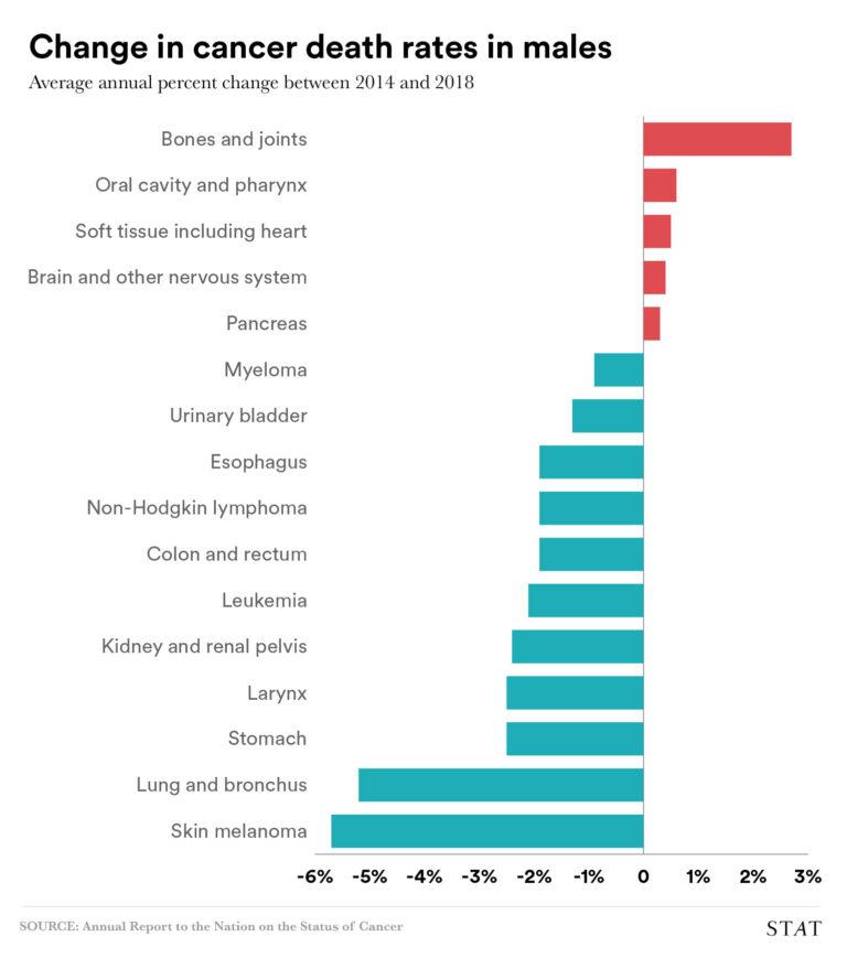 chart of cancer prevalence among men