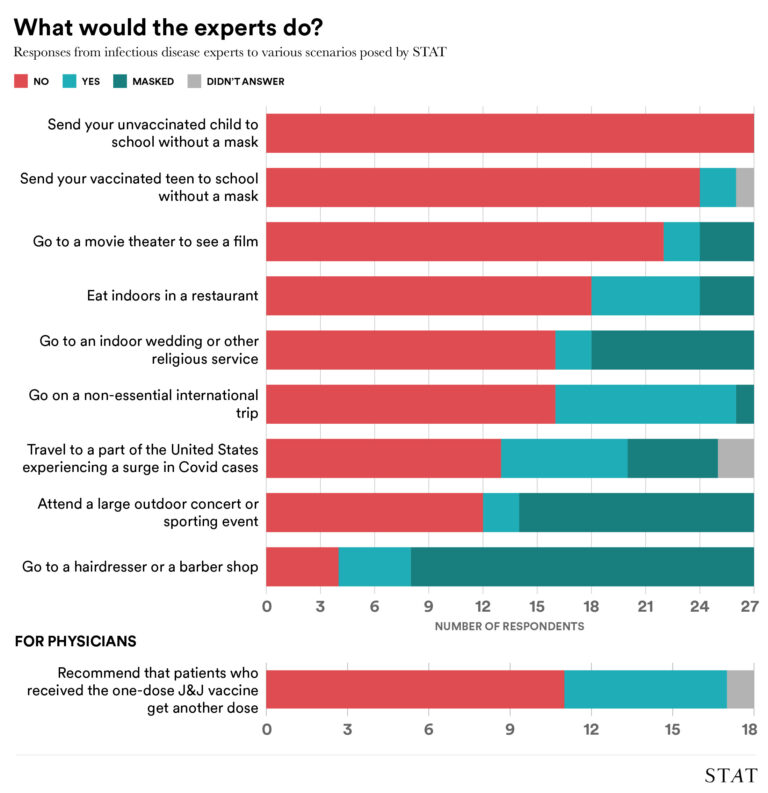 What would experts do