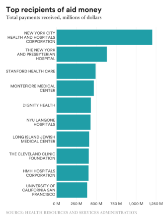 Chart of the top ten recipients of Covid-19 relief funds